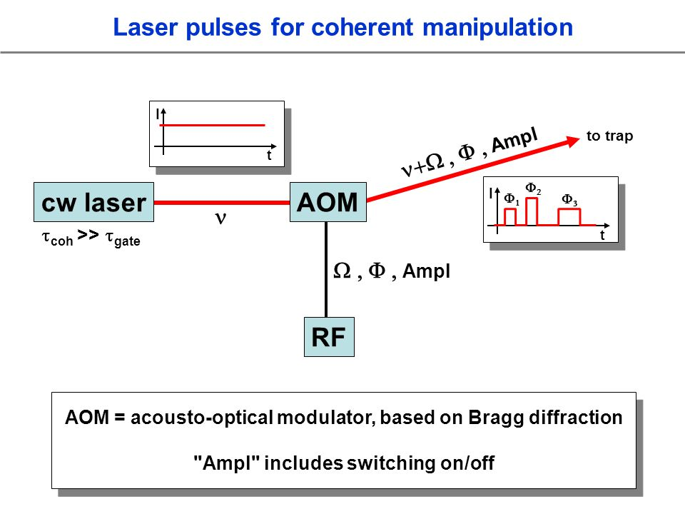 Laser pulses for coherent manipulation coh >> gate AOM = acousto-optical modulator, based on Bragg diffraction Ampl includes switching on/off AOM = acousto-optical modulator, based on Bragg diffraction Ampl includes switching on/off Ampl Ampl cw laser RF AOM I t I t to trap