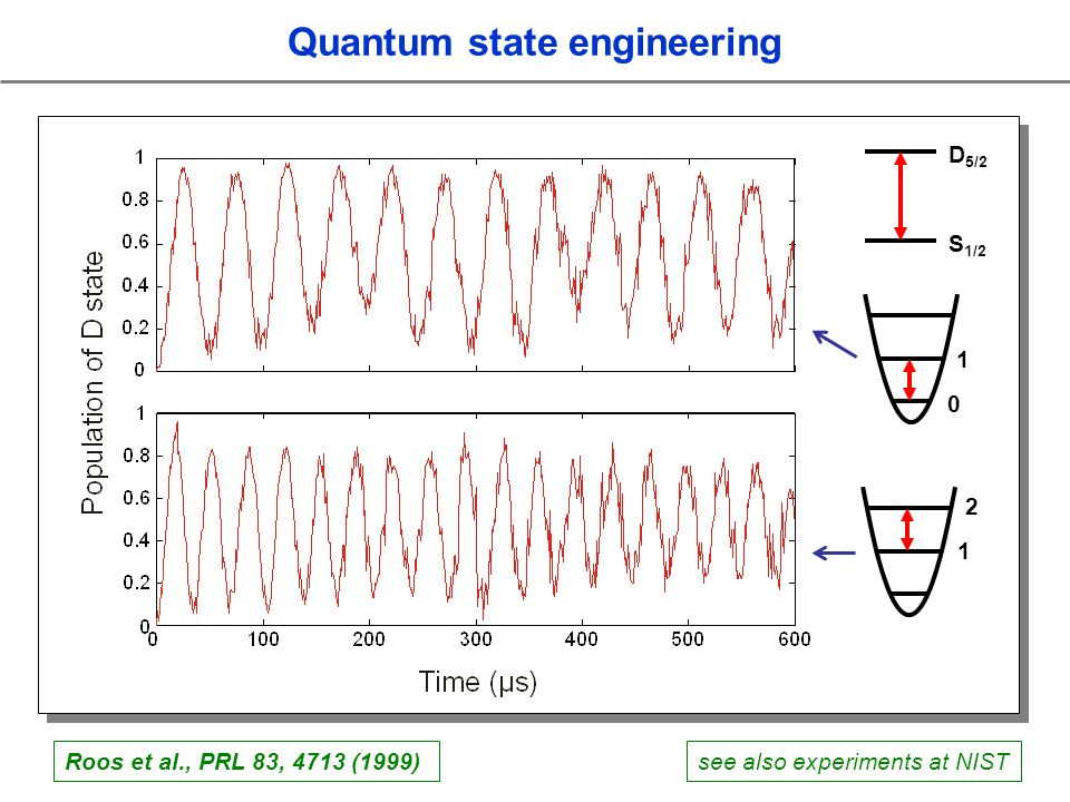 see also experiments at NISTRoos et al., PRL 83, 4713 (1999) S 1/2 D 5/2 0 1 1 2 Quantum state engineering