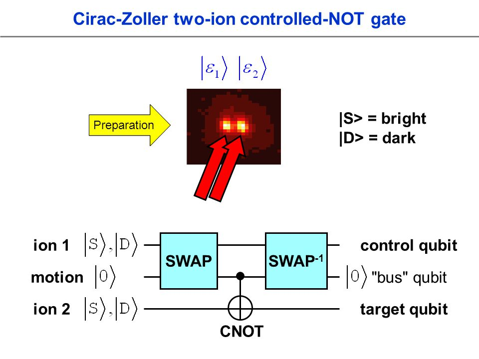 Detection ion 1 motion ion 2 control qubit target qubit SWAP Cirac-Zoller two-ion controlled-NOT gate SWAP -1 Preparation |S> = bright |D> = dark CNOT bus qubit