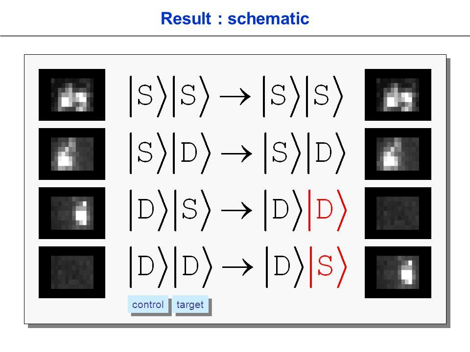Result : schematic control target