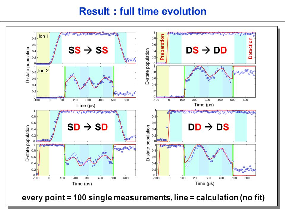 SS DS DD SD DD DS Result : full time evolution Preparation Detection every point = 100 single measurements, line = calculation (no fit)