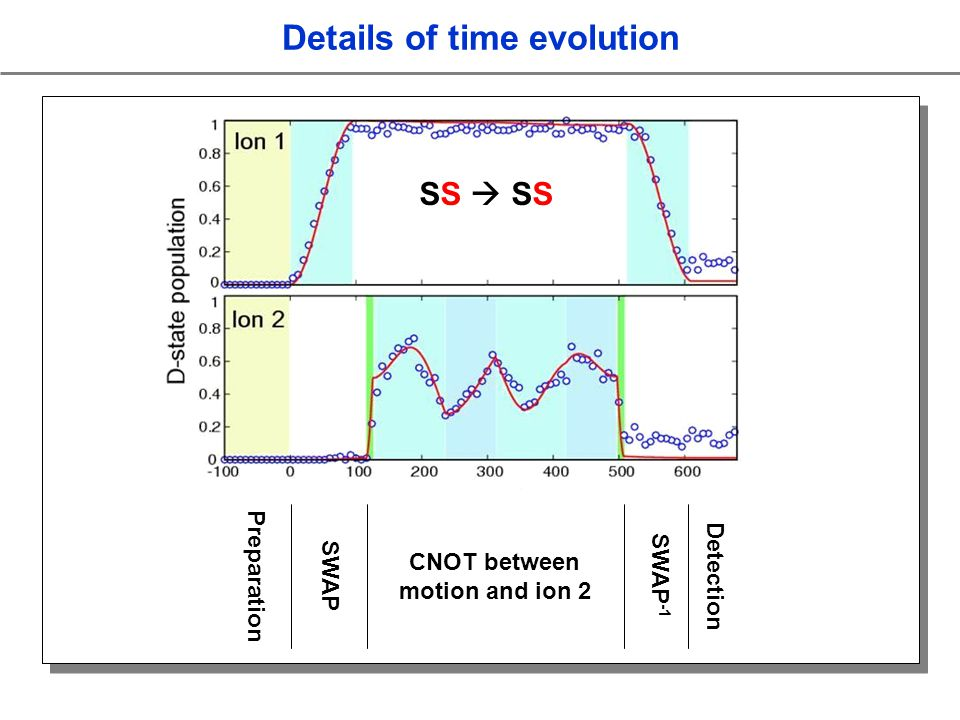 Details of time evolution Preparation SWAP SWAP -1 CNOT between motion and ion 2 Detection SS