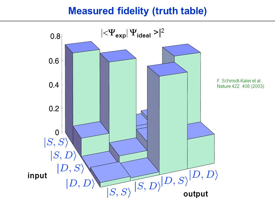 input output exp ideal >| 2 Measured fidelity (truth table) F.
