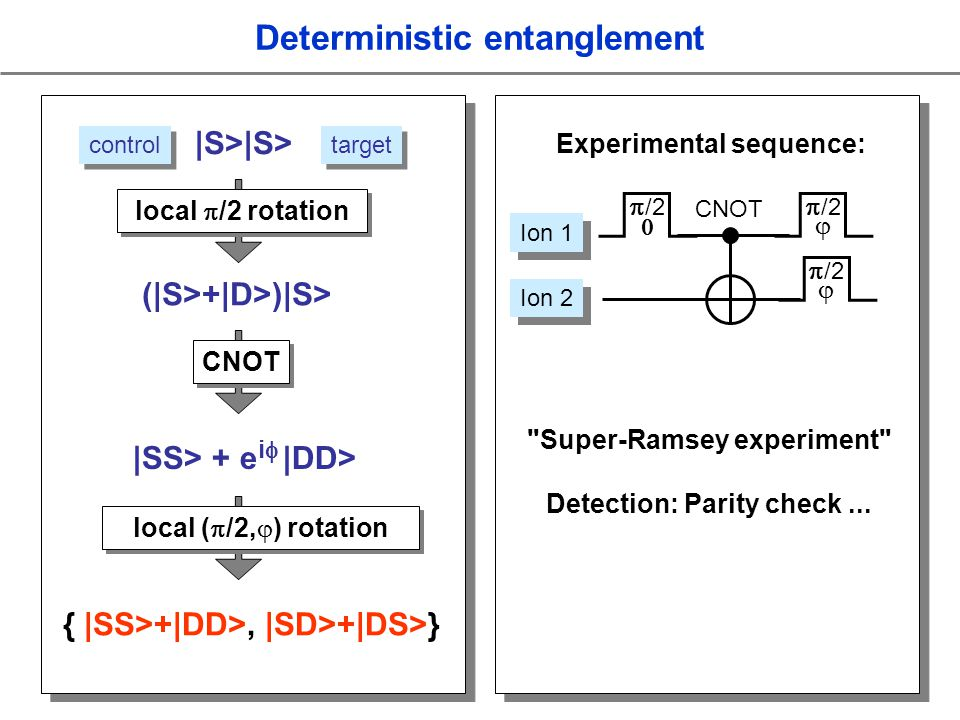 |SS> + e i |DD> { |SS>+|DD>, |SD>+|DS>} control target (|S>+|D>)|S> Experimental sequence: Ion 1 Ion 2 CNOT /2 /2 /2 Deterministic entanglement Super-Ramsey experiment Detection: Parity check...