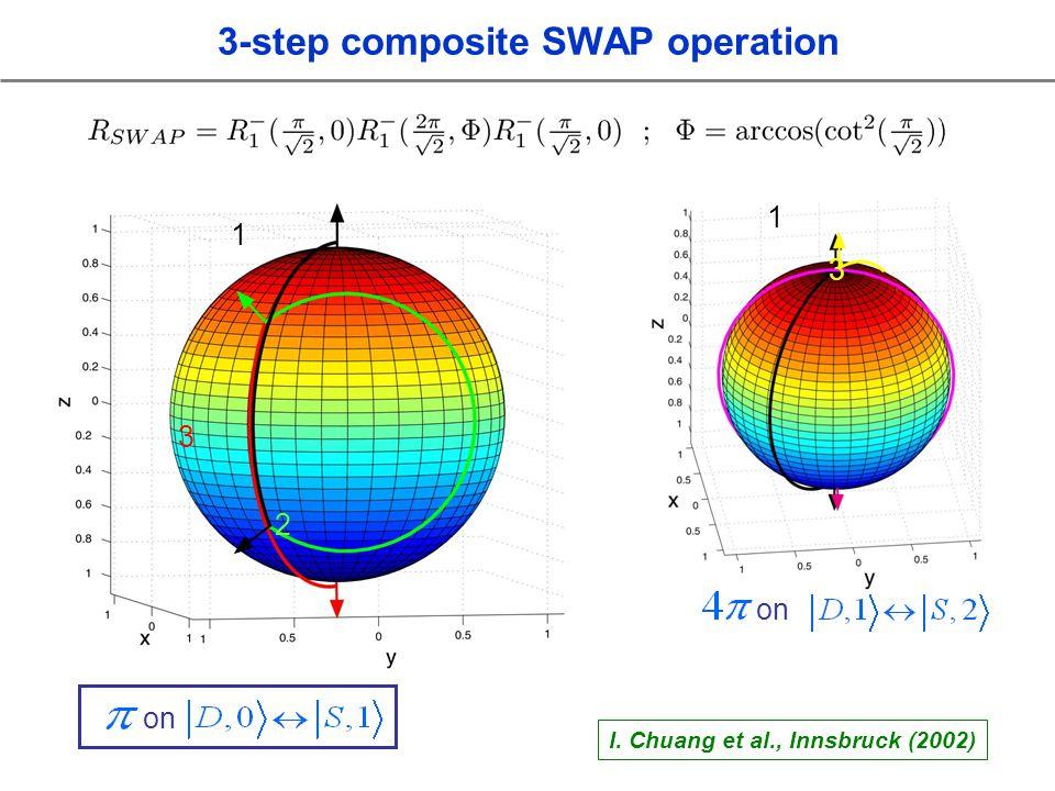 1 2 3 on 1 3 I. Chuang et al., Innsbruck (2002) 3-step composite SWAP operation