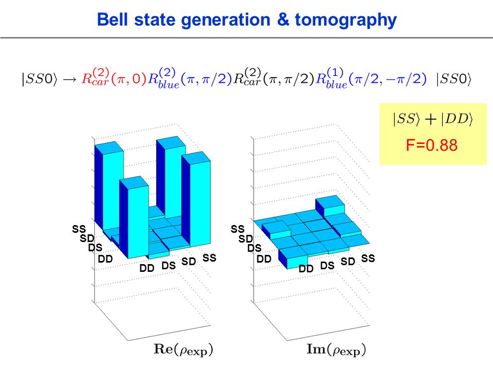 SS SD DS DD SS SD DS DD SS SD DS DD SS SD DS DD F=0.88 Bell state generation & tomography