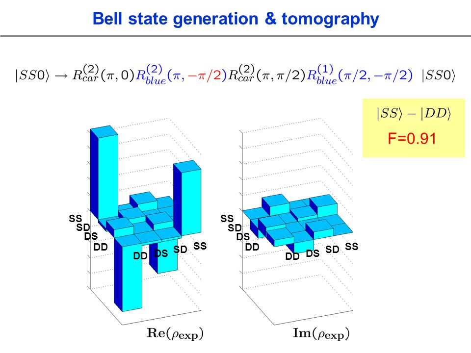 SS SD DS DD SS SD DS DD SS SD DS DD SS SD DS DD F=0.91 Bell state generation & tomography