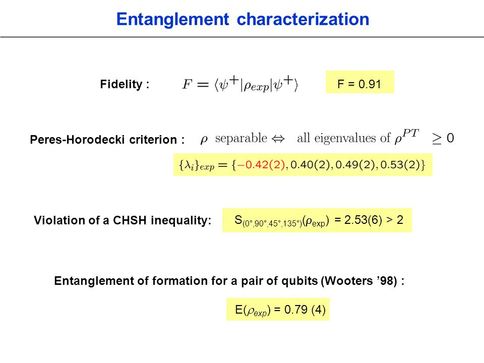 Fidelity :F = 0.91 Peres-Horodecki criterion : Violation of a CHSH inequality: S (0°,90°,45°,135°) ( exp ) = 2.53(6) > 2 E( exp ) = 0.79 (4) Entanglement of formation for a pair of qubits (Wooters 98) : Entanglement characterization