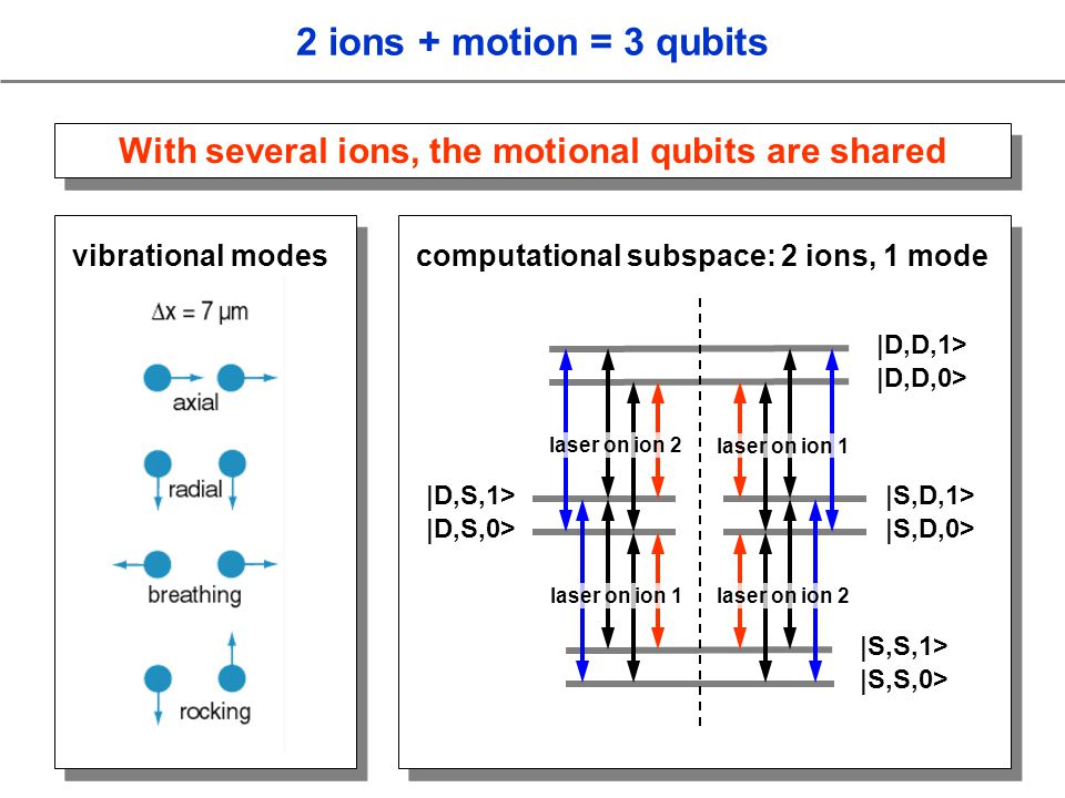 2 ions + motion = 3 qubits With several ions, the motional qubits are shared vibrational modes computational subspace: 2 ions, 1 mode |S,S,0> |D,S,0> |D,S,1> |S,S,1> |S,D,0> |S,D,1> |D,D,0> |D,D,1> laser on ion 2 laser on ion 1 laser on ion 2 laser on ion 1