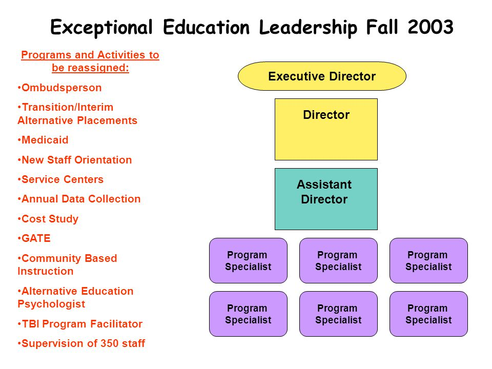 Exceptional Education Leadership Fall 2003 Director Assistant Director Program Specialist Program Specialist Program Specialist Program Specialist Program Specialist Program Specialist Programs and Activities to be reassigned: Ombudsperson Transition/Interim Alternative Placements Medicaid New Staff Orientation Service Centers Annual Data Collection Cost Study GATE Community Based Instruction Alternative Education Psychologist TBI Program Facilitator Supervision of 350 staff Executive Director