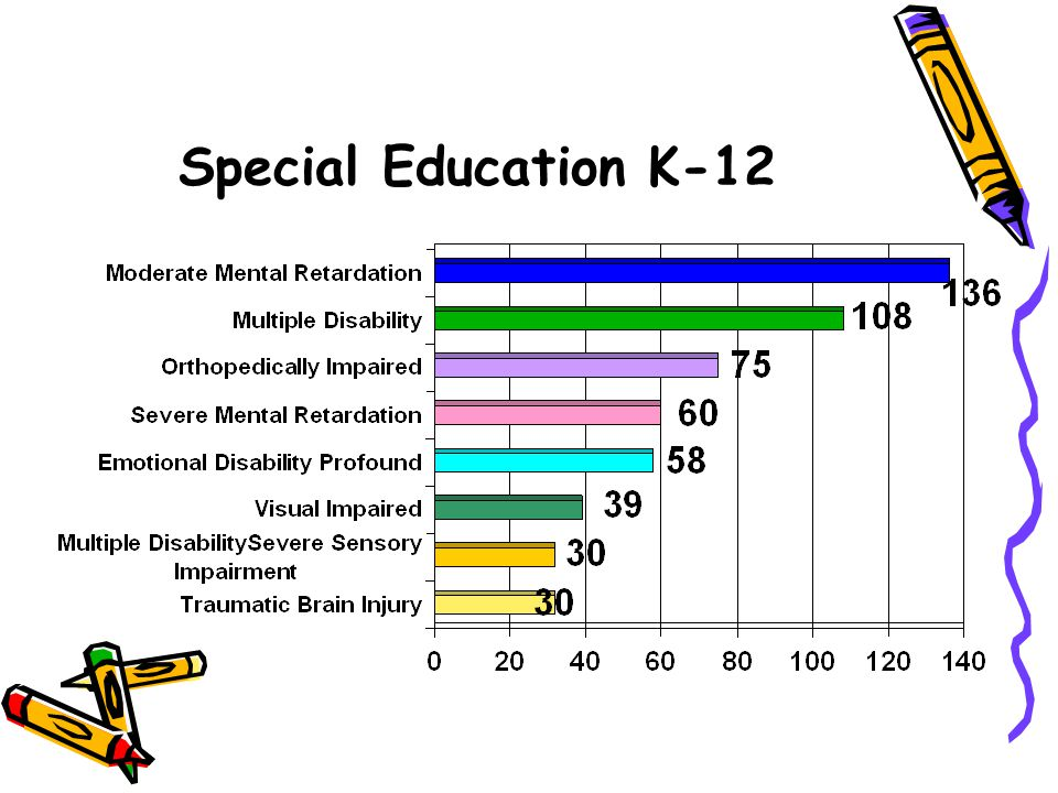 Special Education K-12