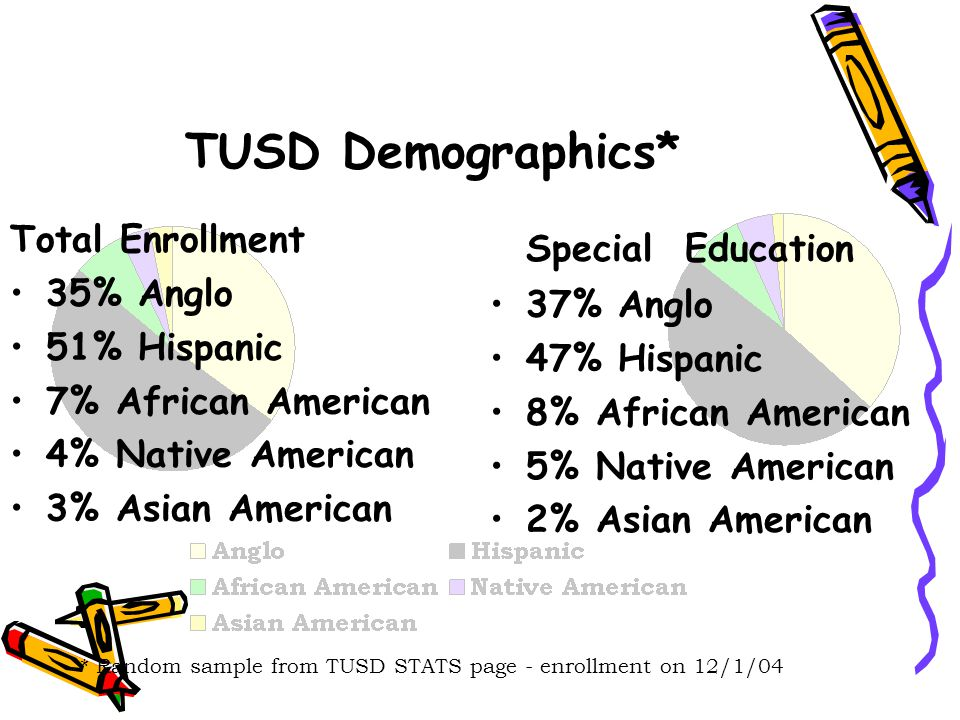 Total Enrollment 35% Anglo 51% Hispanic 7% African American 4% Native American 3% Asian American TUSD Demographics* Special Education 37% Anglo 47% Hi