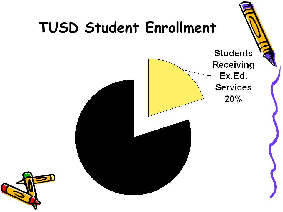 TUSD Student Enrollment