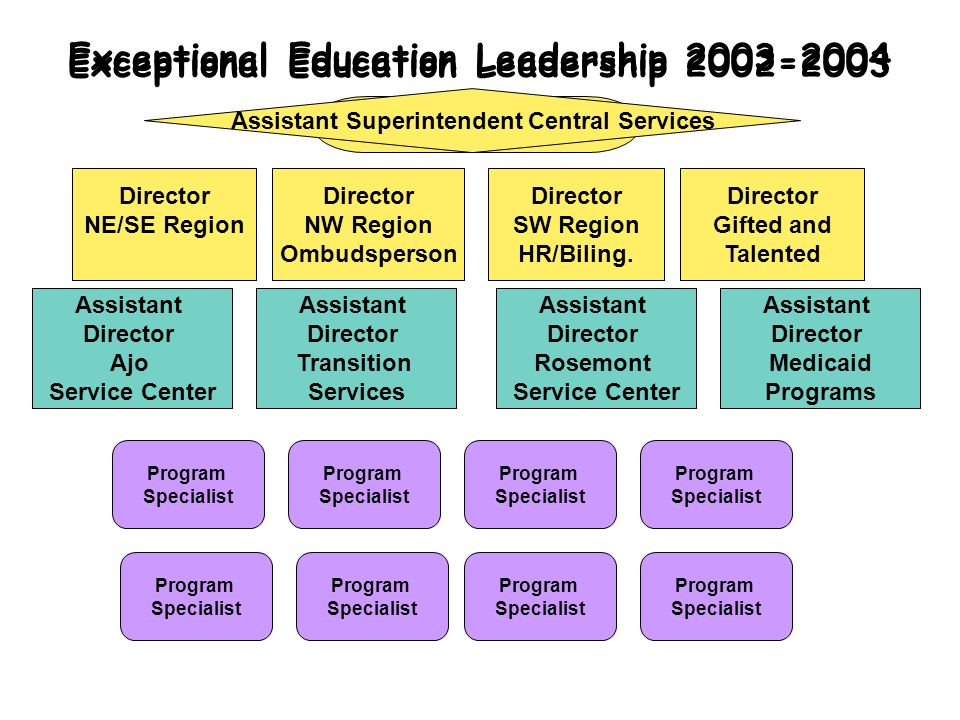 Exceptional Education Leadership 2003-2004 Executive Director Exceptional Education Leadership 2002-2003 Director NE/SE Region Director SW Region HR/Biling.