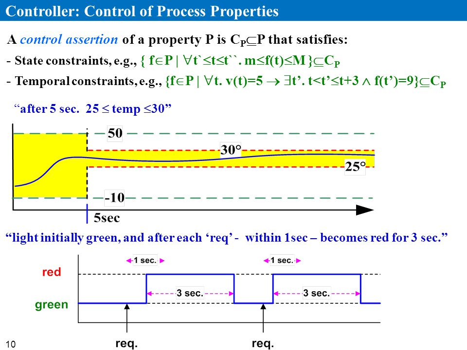 10 after 5 sec. 25 temp 30 Controller: Control of Process Properties light initially green, and after each req - within 1sec – becomes red for 3 sec.