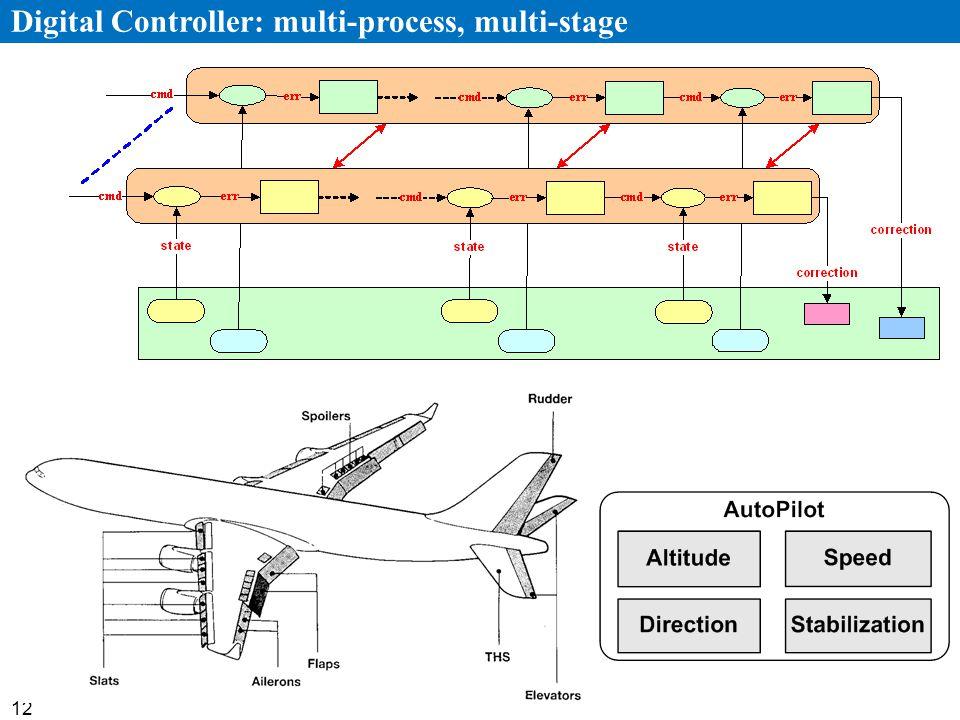 12 Digital Controller: multi-process, multi-stage