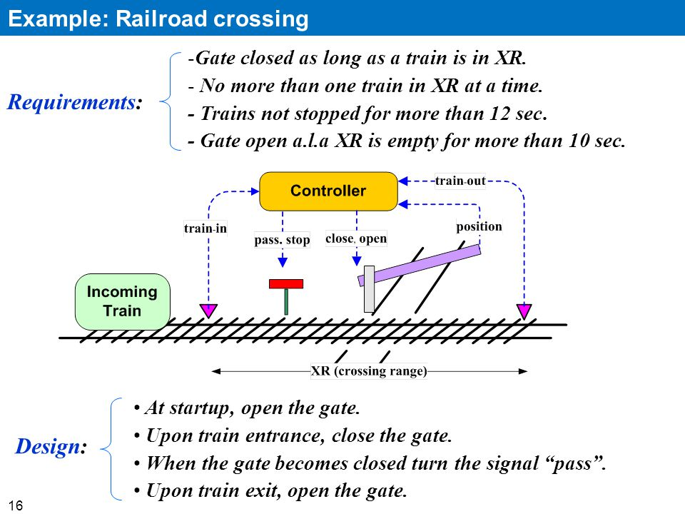 16 Example: Railroad crossing -Gate closed as long as a train is in XR.