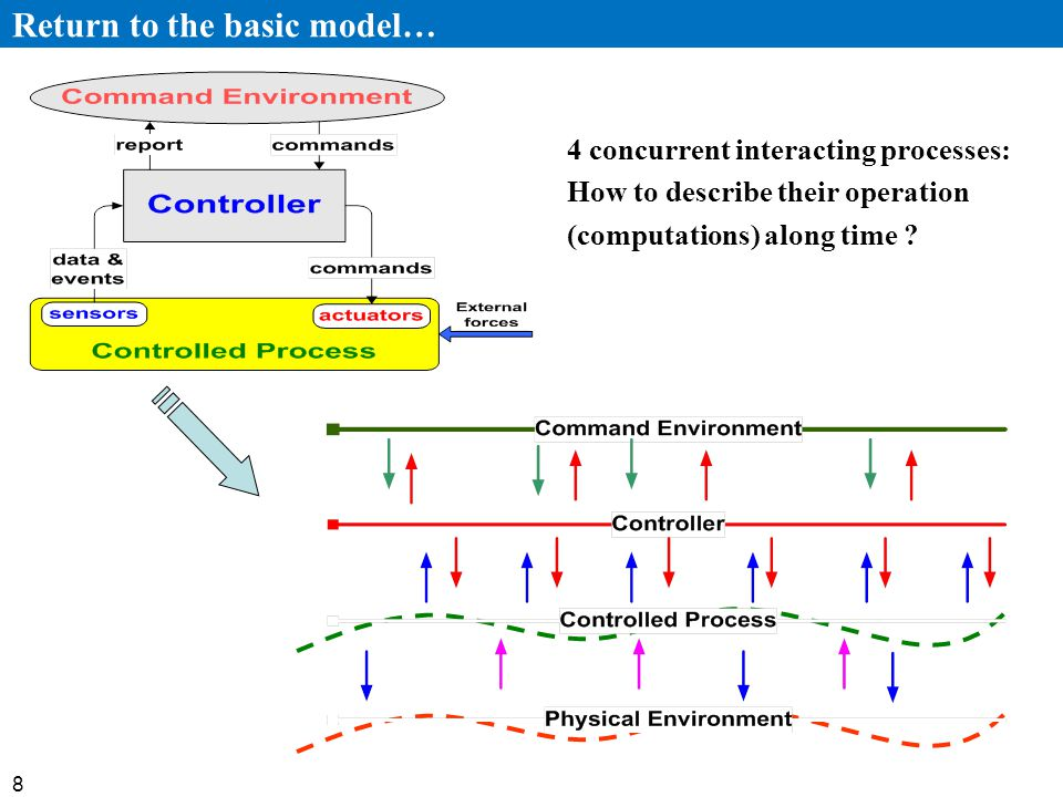 8 Return to the basic model… 4 concurrent interacting processes: How to describe their operation (computations) along time