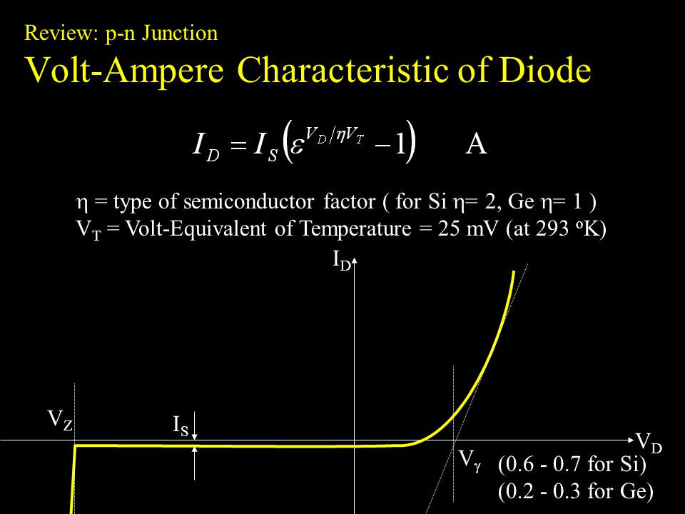 Review: p-n Junction Volt-Ampere Characteristic of Diode = type of semiconductor factor ( for Si = 2, Ge = 1 ) V T = Volt-Equivalent of Temperature = 25 mV (at 293 o K) VDVD IDID ISIS VZVZ V (0.6 - 0.7 for Si) (0.2 - 0.3 for Ge)