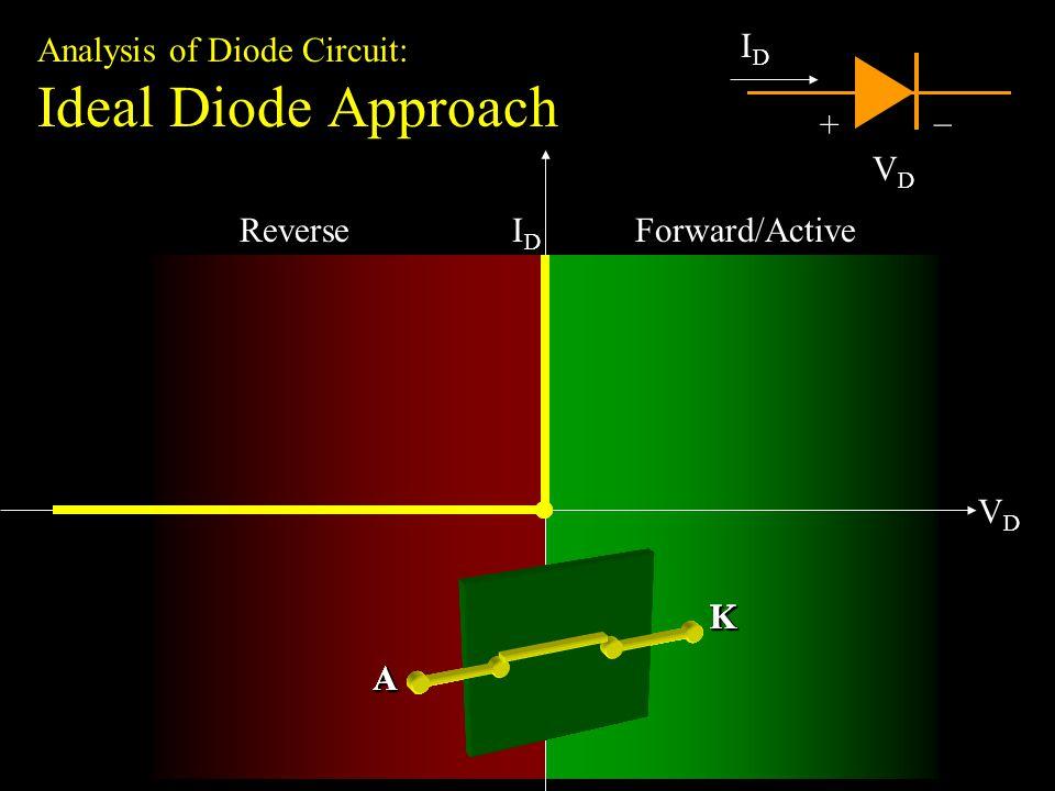 Simple diode circuit analysis Diode Circuit: +5V 1K +9V 10K -9V 1K -5V 10K (a)(b) (c) (d)