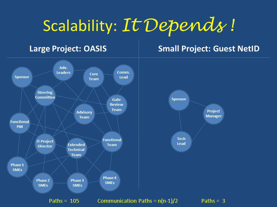 Scalability: It Depends ! Large Project: OASISSmall Project: Guest NetID Communication Paths = n(n-1)/2Paths = 105Paths = 3 IT Project Director Sponso