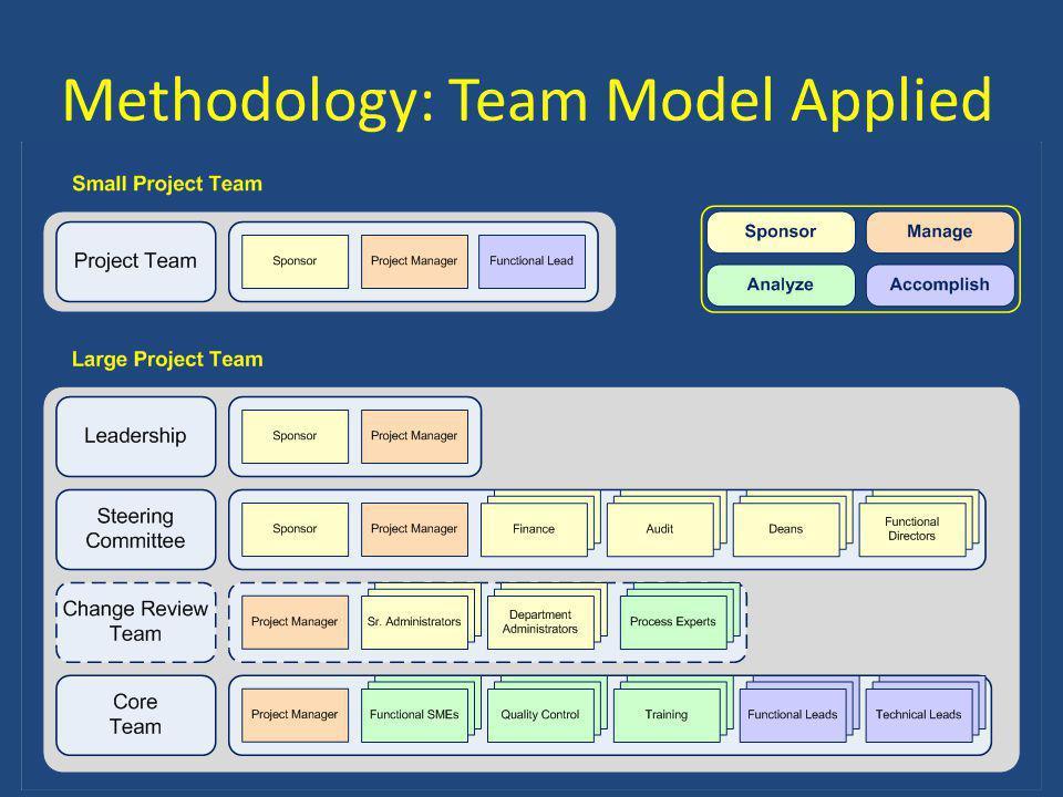 Methodology: Team Model Applied