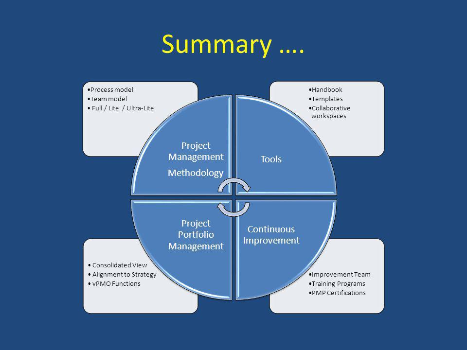 Summary …. Improvement Team Training Programs PMP Certifications Consolidated View Alignment to Strategy vPMO Functions Handbook Templates Collaborati