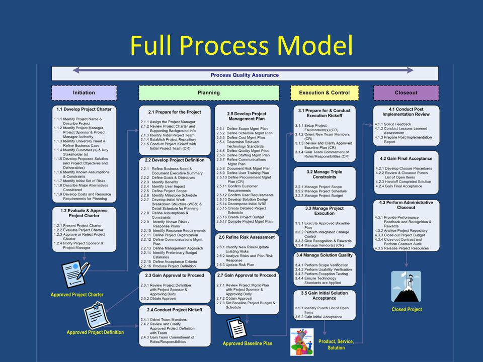 Full Process Model