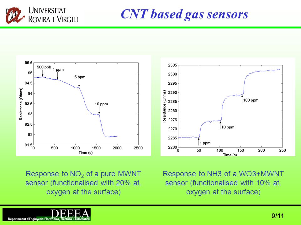 9/11 CNT based gas sensors Response to NO 2 of a pure MWNT sensor (functionalised with 20% at.