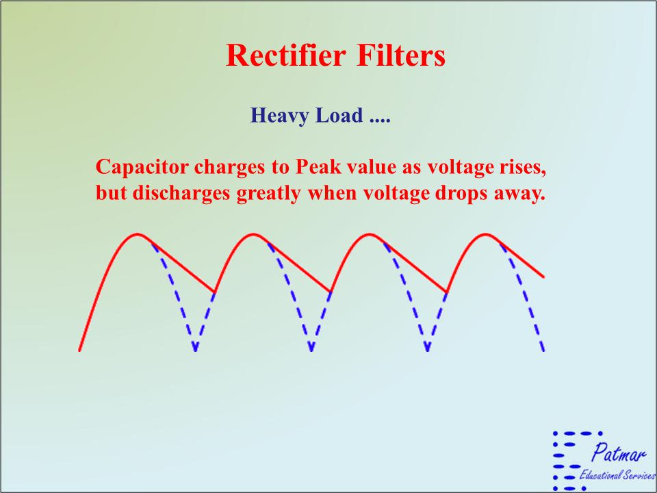 Rectifier Filters Heavy Load.... Capacitor charges to Peak value as voltage rises, but discharges greatly when voltage drops away.