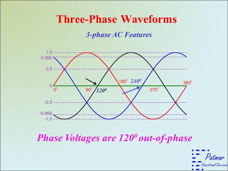 Three-Phase Waveforms 3-phase AC Features Phase Voltages are 120 0 out-of-phase 120 0 240 0