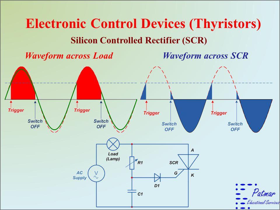 Electronic Control Devices (Thyristors) Silicon Controlled Rectifier (SCR) Waveform across LoadWaveform across SCR