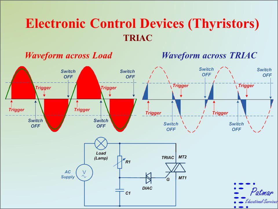 Electronic Control Devices (Thyristors) TRIAC Waveform across LoadWaveform across TRIAC