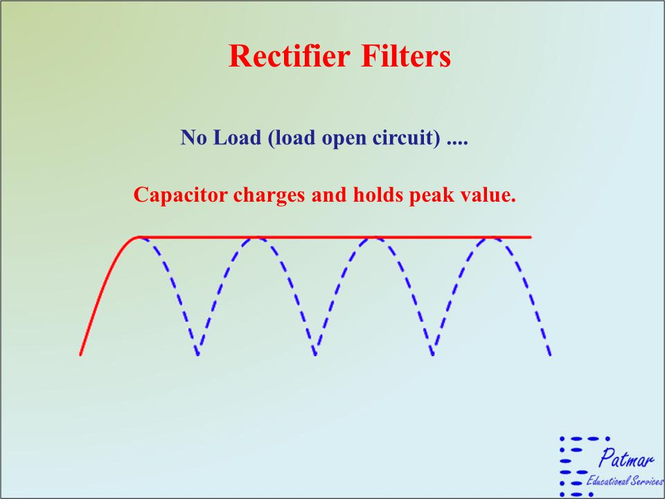 Rectifier Filters No Load (load open circuit).... Capacitor charges and holds peak value.