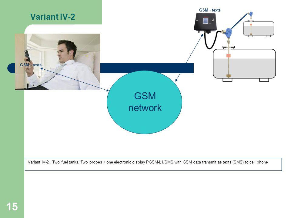 15 Variant IV-2 GSM network GSM - texts Variant IV-2.