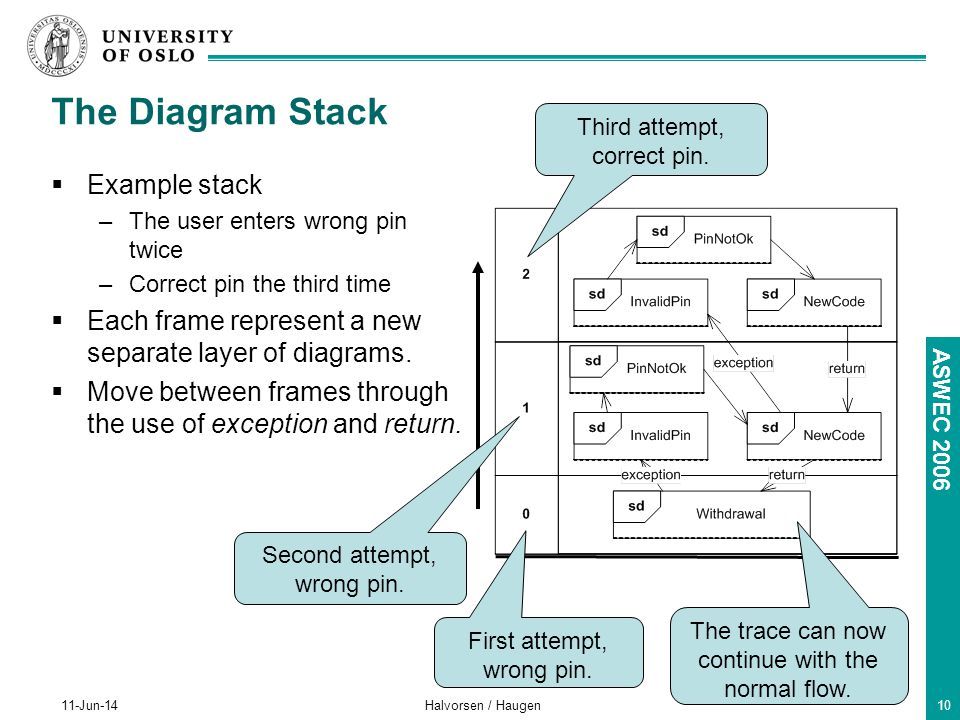 ASWEC 2006 11-Jun-14Halvorsen / Haugen10 The Diagram Stack Example stack –The user enters wrong pin twice –Correct pin the third time Each frame represent a new separate layer of diagrams.