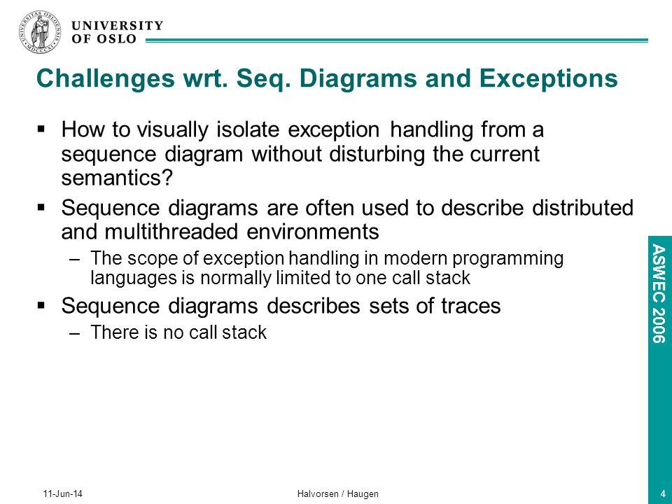 ASWEC 2006 11-Jun-14Halvorsen / Haugen4 Challenges wrt.