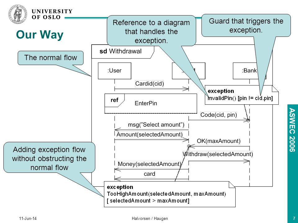 ASWEC Jun-14Halvorsen / Haugen7 Our Way The normal flow Adding exception flow without obstructing the normal flow Reference to a diagram that handles the exception.