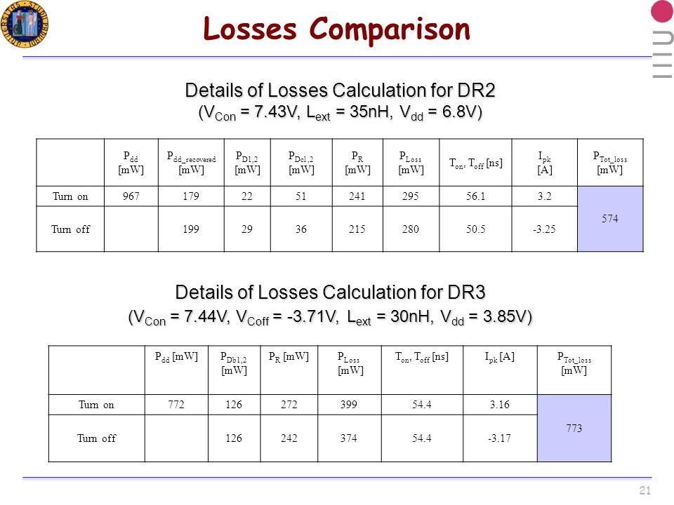 21 Losses Comparison P dd [mW]P Db1,2 [mW] P R [mW]P Loss [mW] T on, T off [ns]I pk [A]P Tot_loss [mW] Turn on77212627239954.43.16 773 Turn off12624237454.4-3.17 Details of Losses Calculation for DR3 (V Con = 7.44V, V Coff = -3.71V,L ext = 30nH, V dd = 3.85V) (V Con = 7.44V, V Coff = -3.71V, L ext = 30nH, V dd = 3.85V) Details of Losses Calculation for DR2 (V Con = 7.43V, L ext = 35nH, V dd = 6.8V) P dd [mW] P dd_recovered [mW] P D1,2 [mW] P Dcl,2 [mW] P R [mW] P Loss [mW] T on, T off [ns] I pk [A] P Tot_loss [mW] Turn on967179225124129556.13.2 574 Turn off199293621528050.5-3.25