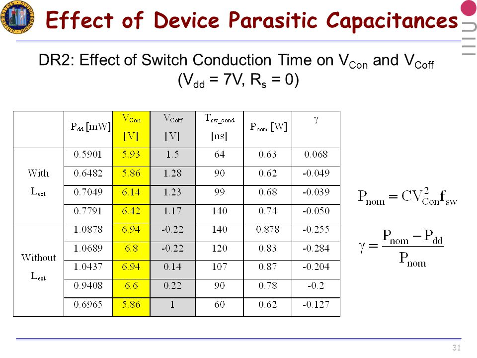 31 Effect of Device Parasitic Capacitances DR2: Effect of Switch Conduction Time on V Con and V Coff (V dd = 7V, R s = 0)