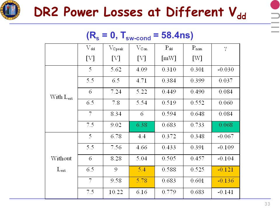 33 DR2 Power Losses at Different V dd (R s = 0, T sw-cond = 58.4ns)