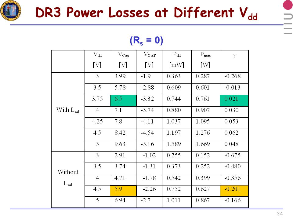 34 DR3 Power Losses at Different V dd (R s = 0)