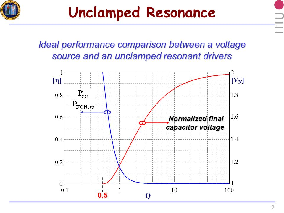 9 Unclamped Resonance [V N ] [ ] Q Normalized final capacitor voltage Normalized final capacitor voltage Ideal performance comparison between a voltage source and an unclamped resonant drivers 0.5