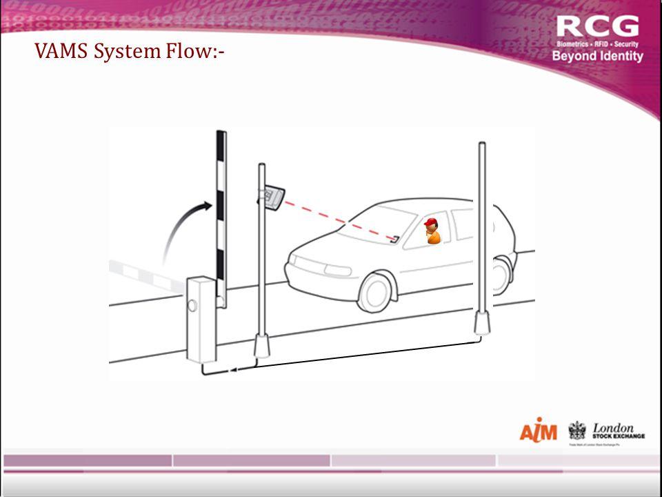 VAMS System Flow:-