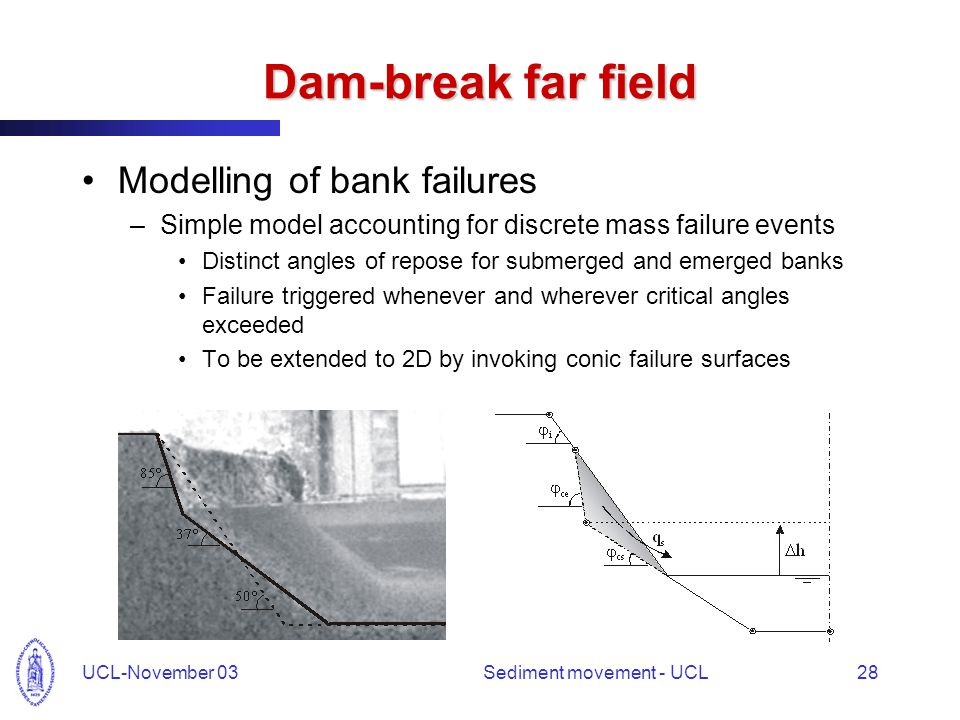 UCL-November 03Sediment movement - UCL28 Dam-break far field Modelling of bank failures –Simple model accounting for discrete mass failure events Distinct angles of repose for submerged and emerged banks Failure triggered whenever and wherever critical angles exceeded To be extended to 2D by invoking conic failure surfaces