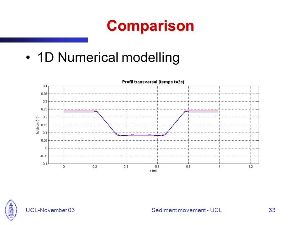 UCL-November 03Sediment movement - UCL33 Comparison 1D Numerical modelling
