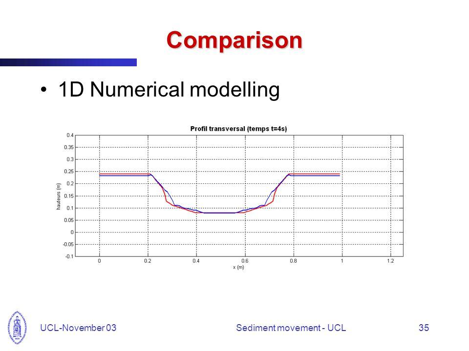 UCL-November 03Sediment movement - UCL35 Comparison 1D Numerical modelling