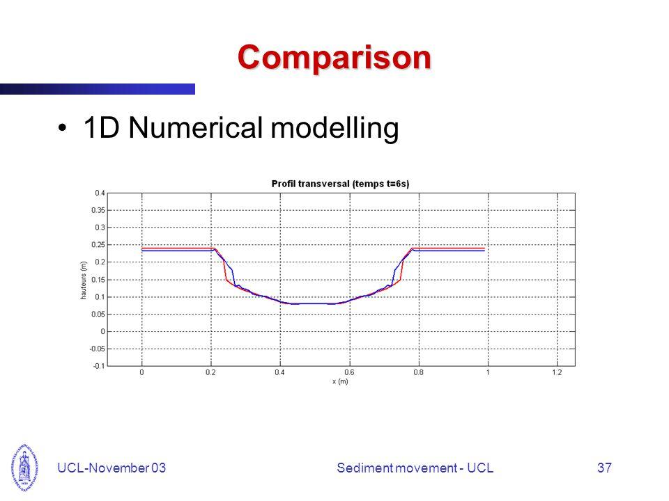 UCL-November 03Sediment movement - UCL37 Comparison 1D Numerical modelling