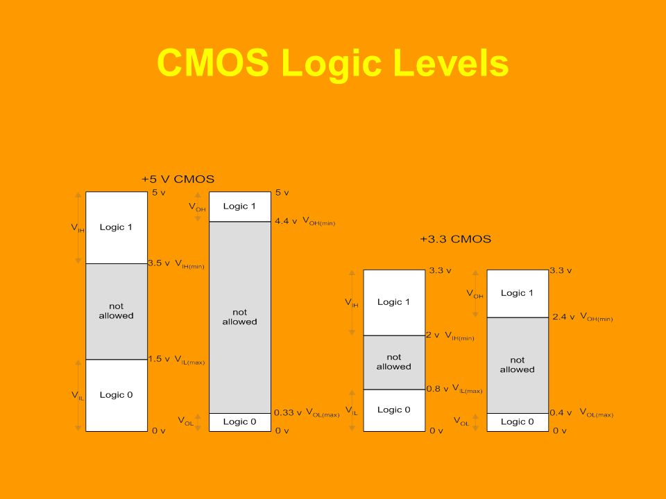 CMOS Logic Levels
