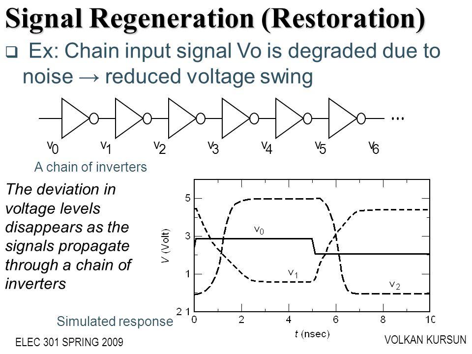 ELEC 301 SPRING 2009 VOLKAN KURSUN Signal Regeneration (Restoration) A chain of inverters v 0 v 1 v 2 v 3 v 4 v 5 v 6 Simulated response Ex: Chain inp